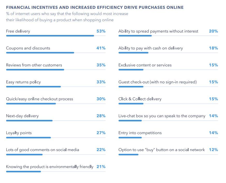 Ofertas que incrementan la compra online